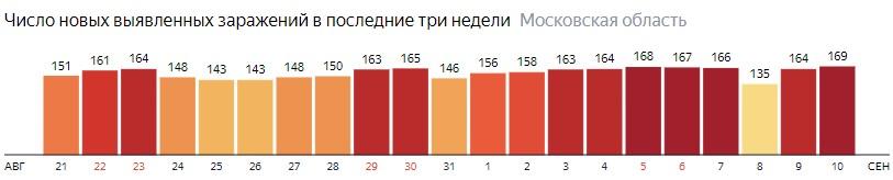 Число новых зараженных КОВИД-19 по дням в Подмосковье на 10 сентября 2020 года