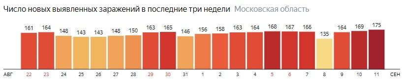 Число новых зараженных КОВИД-19 по дням в Подмосковье на 11 сентября 2020 года