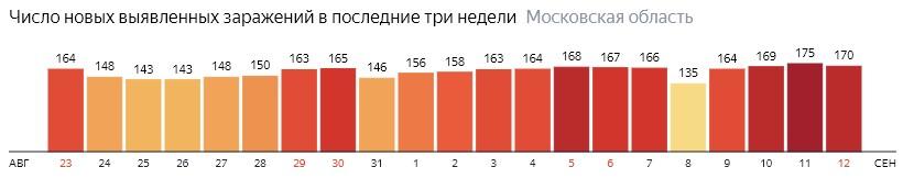 Число новых зараженных КОВИД-19 по дням в Подмосковье на 12 сентября 2020 года