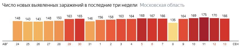 Число новых зараженных КОВИД-19 по дням в Подмосковье на 13 сентября 2020 года