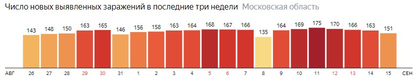 Число новых зараженных КОВИД-19 по дням в Подмосковье на 15 сентября 2020 года