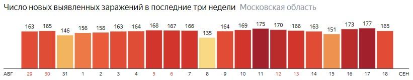 Число новых зараженных КОВИД-19 по дням в Подмосковье на 18 сентября 2020 года