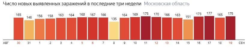 Число новых зараженных КОВИД-19 по дням в Подмосковье на 19 сентября 2020 года