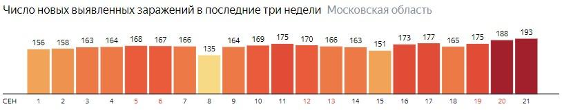 Число новых зараженных КОВИД-19 по дням в Подмосковье на 21 сентября 2020 года