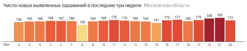 Число новых зараженных КОВИД-19 по дням в Подмосковье на 22 сентября 2020 года
