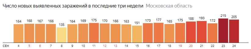 Число новых зараженных КОВИД-19 по дням в Подмосковье на 24 сентября 2020 года