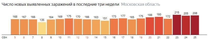 Число новых зараженных КОВИД-19 по дням в Подмосковье на 25 сентября 2020 года