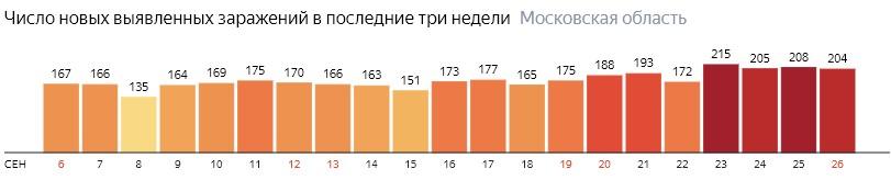 Число новых зараженных КОВИД-19 по дням в Подмосковье на 26 сентября 2020 года