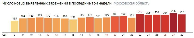 Число новых зараженных КОВИД-19 по дням в Подмосковье на 28 сентября 2020 года