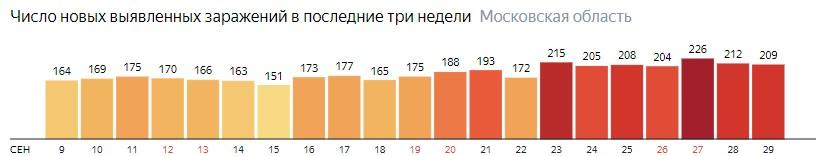 Число новых зараженных КОВИД-19 по дням в Подмосковье на 29 сентября 2020 года