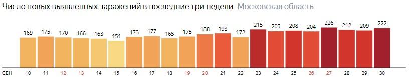 Число новых зараженных КОВИД-19 по дням в Подмосковье на 30 сентября 2020 года