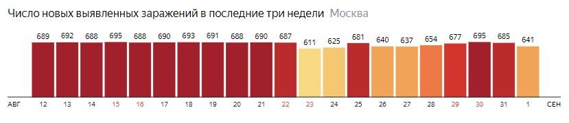 Число новых зараженных COVID-19 по дням в Москве на 1 сентября 2020 года