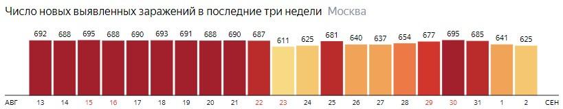 Число новых зараженных COVID-19 по дням в Москве на 2 сентября 2020 года
