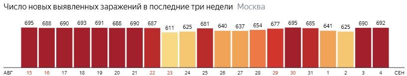 Число новых зараженных COVID-19 по дням в Москве на 4 сентября 2020 года