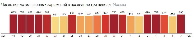 Число новых зараженных COVID-19 по дням в Москве на 7 сентября 2020 года
