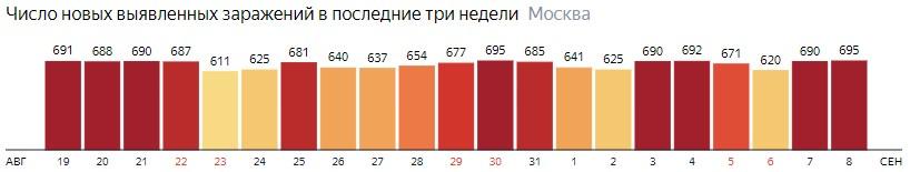 Число новых зараженных COVID-19 по дням в Москве на 8 сентября 2020 года