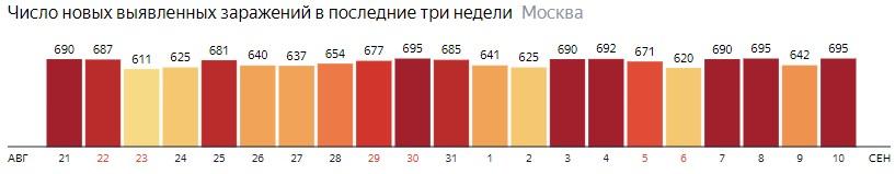 Число новых зараженных COVID-19 по дням в Москве на 10 сентября 2020 года