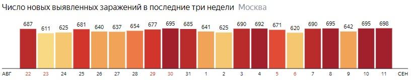 Число новых зараженных COVID-19 по дням в Москве на 11 сентября 2020 года