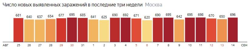Число новых зараженных COVID-19 по дням в Москве на 14 сентября 2020 года