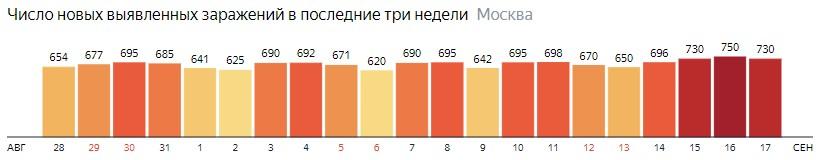 Число новых зараженных COVID-19 по дням в Москве на 17 сентября 2020 года