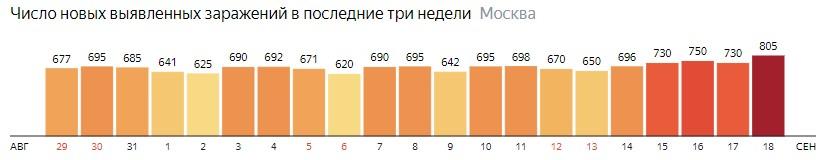 Число новых зараженных COVID-19 по дням в Москве на 18 сентября 2020 года