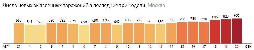 Число новых зараженных COVID-19 по дням в Москве на 20 сентября 2020 года