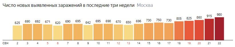 Число новых зараженных COVID-19 по дням в Москве на 22 сентября 2020 года