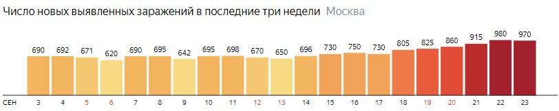 Число новых зараженных COVID-19 по дням в Москве на 23 сентября 2020 года