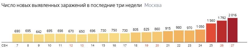Число новых зараженных COVID-19 по дням в Москве на 27 сентября 2020 года