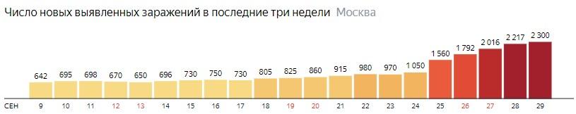 Число новых зараженных COVID-19 по дням в Москве на 29 сентября 2020 года