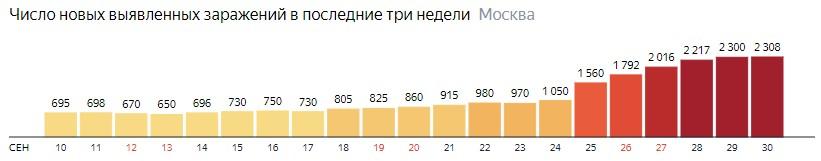Число новых зараженных COVID-19 по дням в Москве на 30 сентября 2020 года