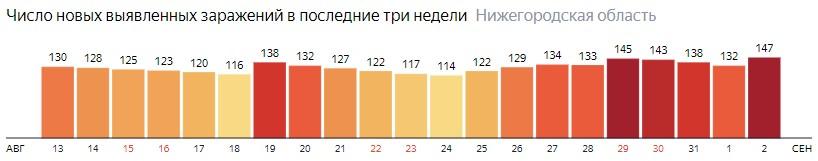 Число новых зараженных КОВИД-19 по дням в Нижегородской области на 2 сентября 2020 года