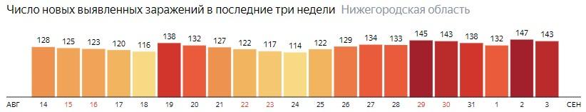 Число новых зараженных КОВИД-19 по дням в Нижегородской области на 3 сентября 2020 года