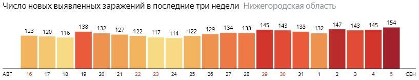 Число новых зараженных КОВИД-19 по дням в Нижегородской области на 5 сентября 2020 года