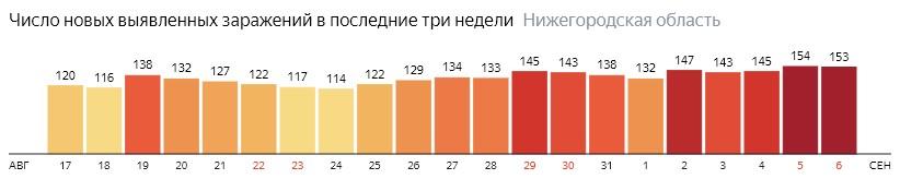 Число новых зараженных КОВИД-19 по дням в Нижегородской области на 6 сентября 2020 года