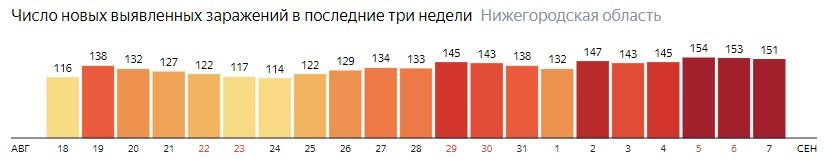 Число новых зараженных КОВИД-19 по дням в Нижегородской области на 7 сентября 2020 года