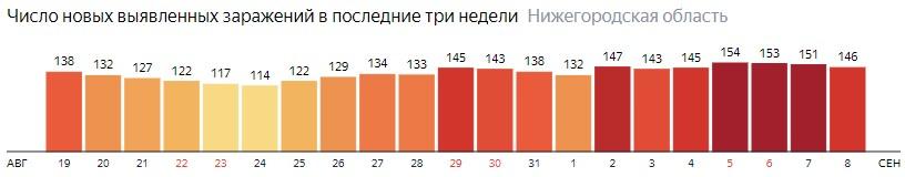 Число новых зараженных КОВИД-19 по дням в Нижегородской области на 8 сентября 2020 года