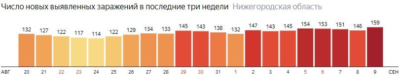 Число новых зараженных КОВИД-19 по дням в Нижегородской области на 9 сентября 2020 года