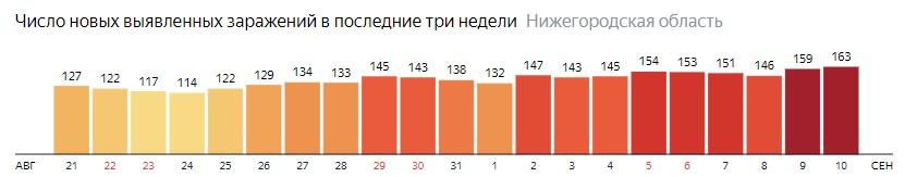 Число новых зараженных КОВИД-19 по дням в Нижегородской области на 10 сентября 2020 года