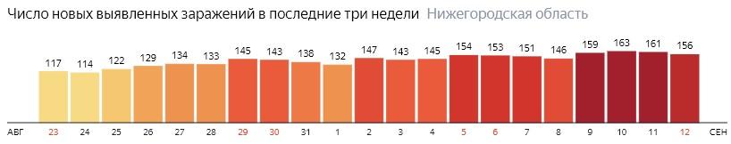 Число новых зараженных КОВИД-19 по дням в Нижегородской области на 12 сентября 2020 года