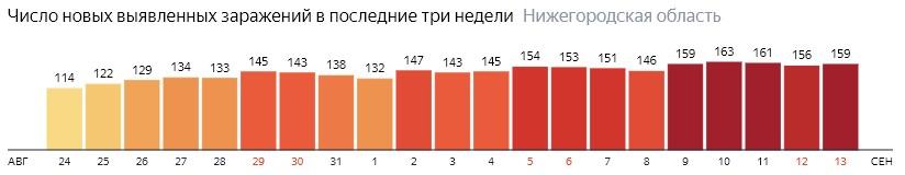 Число новых зараженных КОВИД-19 по дням в Нижегородской области на 13 сентября 2020 года