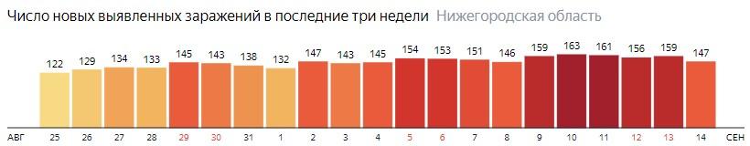 Число новых зараженных КОВИД-19 по дням в Нижегородской области на 14 сентября 2020 года