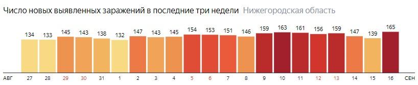 Число новых зараженных КОВИД-19 по дням в Нижегородской области на 16 сентября 2020 года