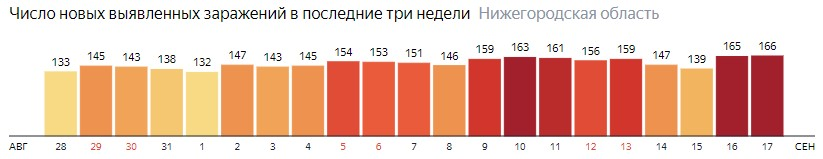 Число новых зараженных КОВИД-19 по дням в Нижегородской области на 17 сентября 2020 года