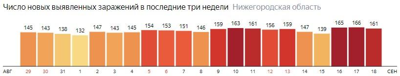 Число новых зараженных КОВИД-19 по дням в Нижегородской области на 18 сентября 2020 года