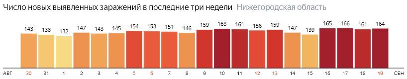 Число новых зараженных КОВИД-19 по дням в Нижегородской области на 19 сентября 2020 года