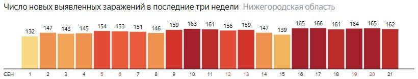Число новых зараженных КОВИД-19 по дням в Нижегородской области на 21 сентября 2020 года