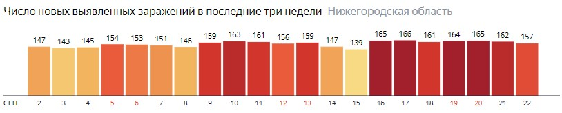Число новых зараженных КОВИД-19 по дням в Нижегородской области на 22 сентября 2020 года
