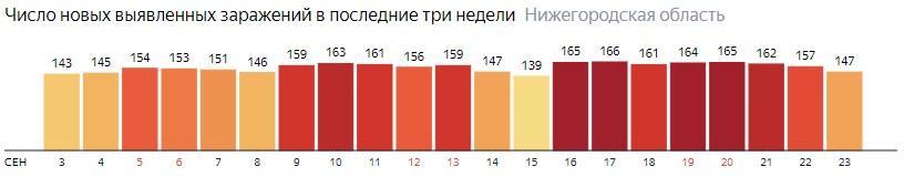Число новых зараженных КОВИД-19 по дням в Нижегородской области на 23 сентября 2020 года