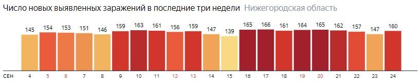 Число новых зараженных КОВИД-19 по дням в Нижегородской области на 24 сентября 2020 года
